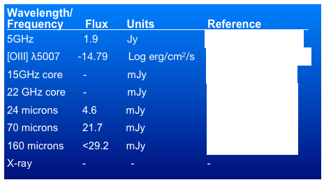 Wavelength/